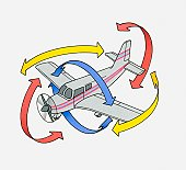 Illustration of a light aircraft with red arrows illustrating pitch, yellow arrows illustrating yaw and blue arrows illustrating roll