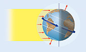 Illustration of sun's rays reaching the Earth, creating the greatest heat in the tropics and impinging at oblique angle towards the poles (solar heating)