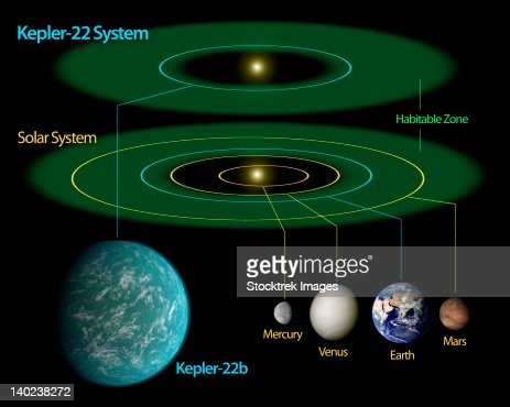 This diagram compares our own solar system to Kepler-22. : Stock Illustration