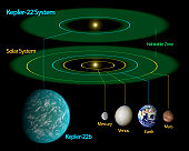 This diagram compares our own solar system to Kepler-22, a star system containing the first habitable zone planet discovered by NASA's Kepler mission. The habitable zone is the sweet spot around a sta