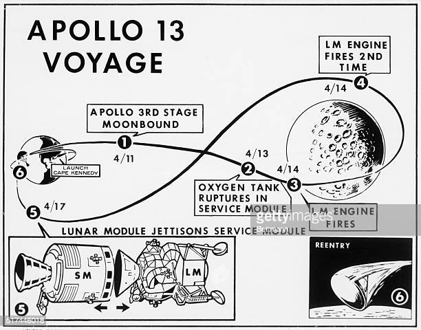 4/15/1970Houston TX Apollo 13's astronauts will employ new techniques to rid themselves of the lunar module and service module just prior to entering...