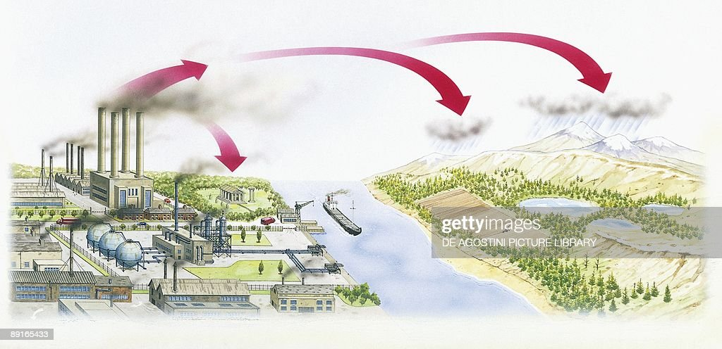 Air pollution and acid rain diagram