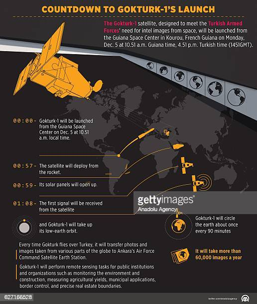 An Infographic with the title 'Countdown to Gokturk1s launch' created on December 02 2016 in Ankara Turkey The Gokturk1 satellite designed to meet...
