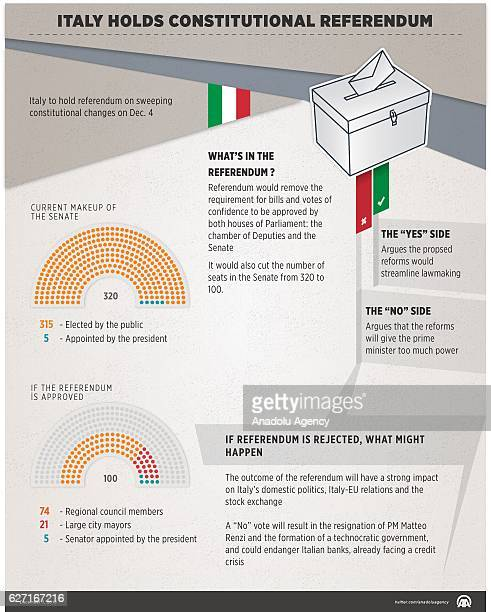 An Infographic with the title 'Italy holds constitutional referendum' created on December 02 2016 in Ankara Turkey Italy to hold referendum on...