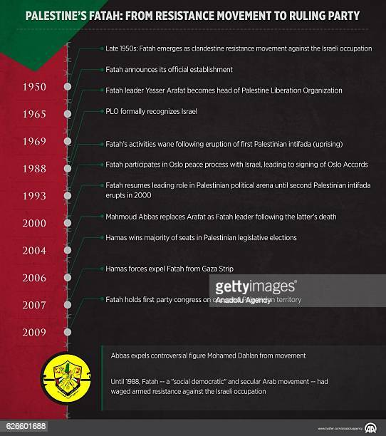 An Infographic with the title 'Palestines Fatah From resistance movement to ruling party' created on November 30 2016 in Ankara Turkey