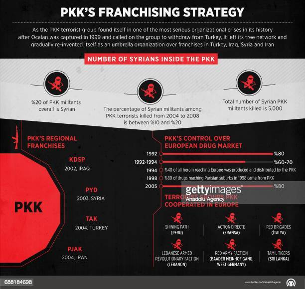 An Infographic with the title 'PKKs franchising strategy' created on May 25 2017 As the PKK terrorist group found itself in one of the most serious...