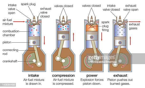 An InternalCombustion Engine Goes Through Four Strokes Intake Compression Combustion And Exhaust