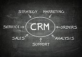 Customer Relationship management  flow chart concept on chalkboard