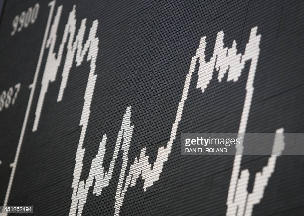 A board displays the German index DAX at the German stock exchange in Frankfurt western Germany on June 26 2014 AFP PHOTO / DANIEL ROLAND