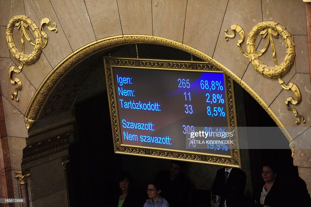A board displays the results of the vote on changes to the Hungarian Constitution during a parliamentary session on March 11, 2013 in Budapest. The Hungarian Parliament adopted the fourth modification of the basic law with 265 votes in favour, 11 against and 33 member abstaining. The changes, which have also sparked protests in Budapest, include a curb on the power of the constitutional court and reintroduce controversial measures rendered void by the court in recent months. AFP PHOTO / ATTILA KISBENEDEK