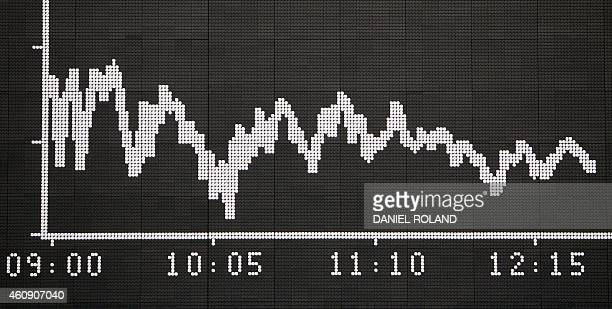 A board shows the chart of the German stock market index DAX at the German Stock Exchange in Frankfurt am Main western Germany on the last day of...