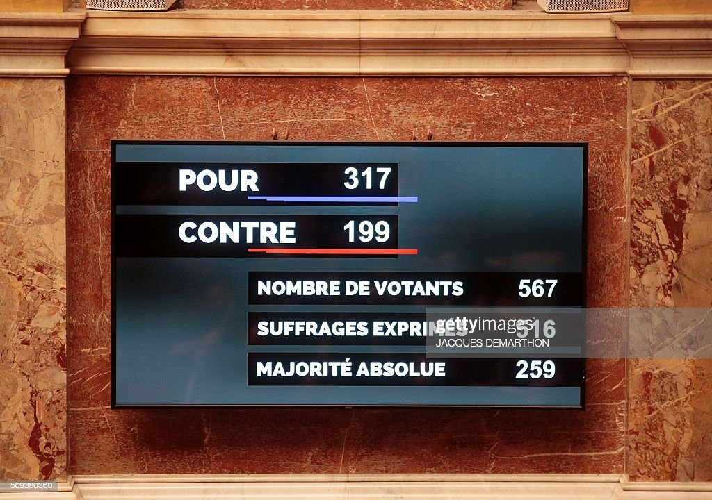 A board shows the result of a vote on the draft-law on the 'protection of the nation', a controversial package of measures to change the constitution following the November 13 terror attacks, that was passed by the National Assembly with 317 votes for to 199 against, clearing a first hurdle towards adoption, in Paris, on February 10, 2016. / AFP / JACQUES DEMARTHON