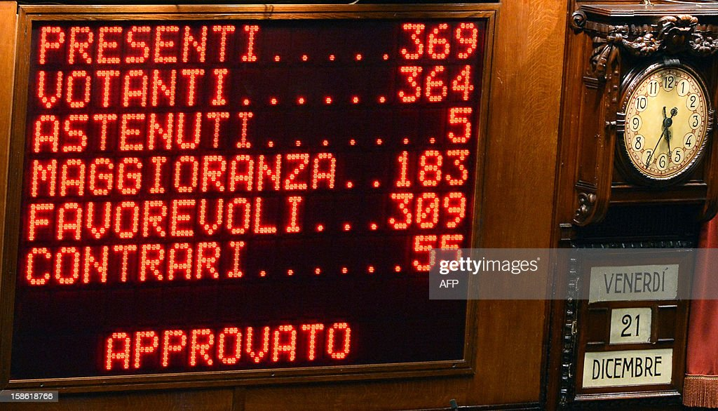 A board shows the results of a key budget vote on December 21, 2012 at the parliament in Rome. The Italian parliament prepared Friday for a key budget vote which will trigger the resignation of Prime Minister Mario Monti, who is expected to reveal this weekend whether he will run in the upcoming election.