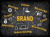 Brand concept. Chalk board, dark streaked background