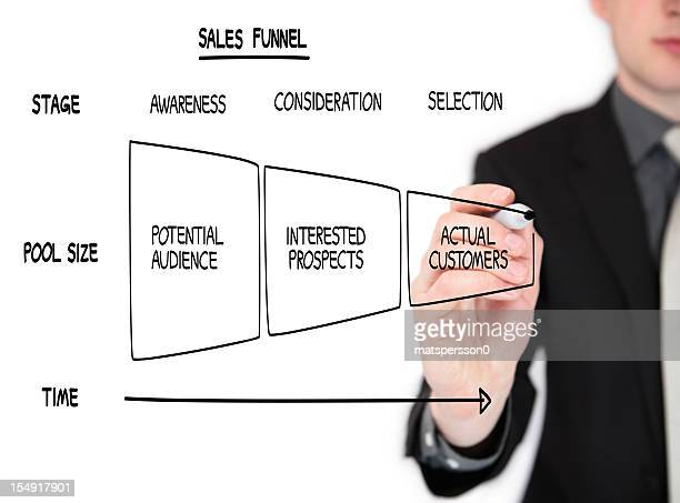 Business man drawing a sales funnel