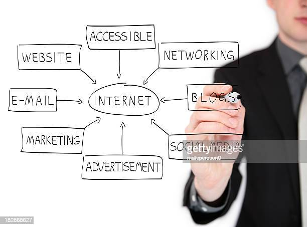 Business man drawing an internet flowchart on a whiteboard
