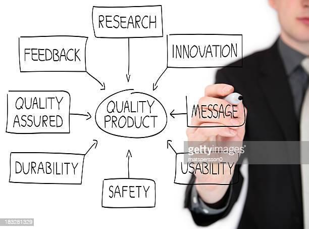 ビジネスの男性の図面、製品のフローチャートは、ホワイトボード