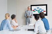 Group of business people in a meeting in a conference room. Senior businessman explain new business startegy. Group of business people listening to senior sales man during a seminar.