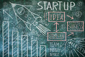 drawing of  business Startup concept on chalkboard,