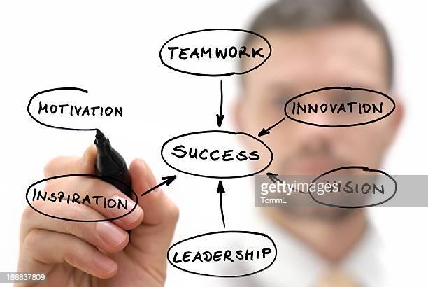 Geschäftsmann Zeichnung Erfolg Mind-Map Diagramm auf Glas