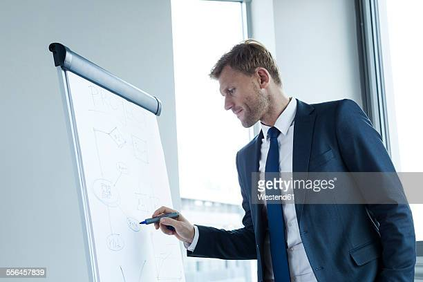 Businessman in front of flipchart, preparing presentation