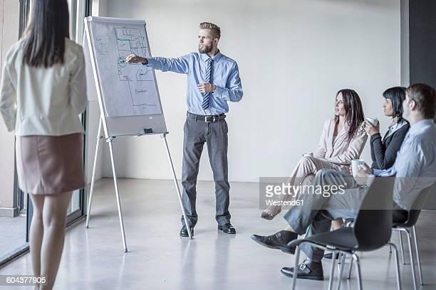 Businessman leading a presentation with flip chart