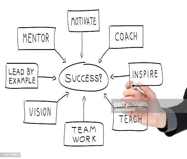 Business-Mann zeigt den Weg zum Erfolg