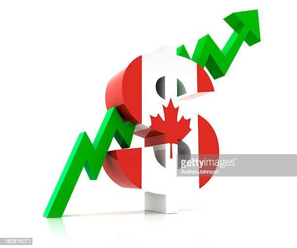 Canadian Dollar Market
