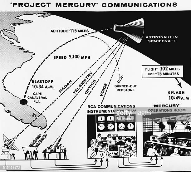 Cape Canaveral FL Diagram depicting the planned operation of communications and instrumentation including tracking and data collecting for the...