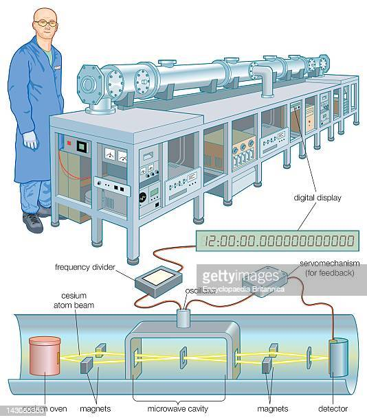 Cesium Atomic Clock A Cesium Atomic Clock Which Uses Certain Resonance Frequencies Of Cesium Atoms To Keep Time With Extreme Accuracy