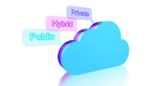 Cloud computing concept 3D illustration showing a symbol and the 3 different cloud types private,public and hybrid