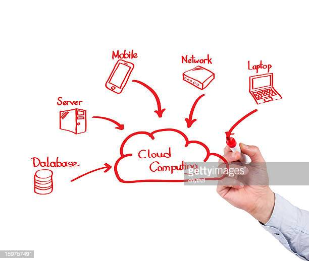 Cloud Technology Concept on Whiteboard