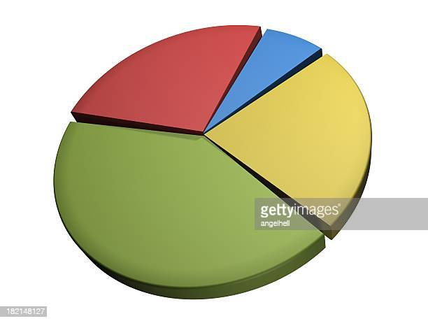 A colorfully designed pie chart