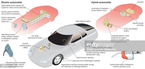 Component systems of a typical electric car and a hybrid gasolineelectric car Automobile transportation mechanics hybrid car fuel efficiency fuel...