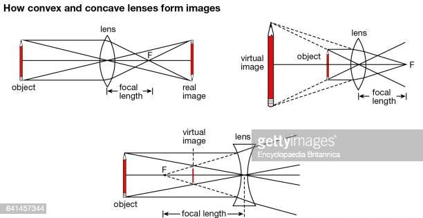 Concave and convex curvatures of lenses bend or refract light in opposite ways depending on the focal length of the lens and on the distance between...