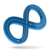 3D illustration of an infinite symbol with the text continuous improvement over white background. Lean management concept