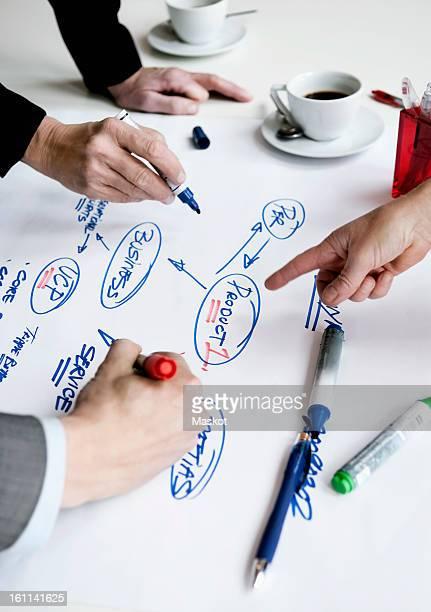 Creating a mindmap