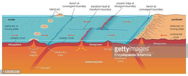 Crustal Generation And Destruction According To Plate Tectonics Showing Divergent Convergent And StrikeSlip Plate Boundaries