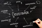 Customer Diagram