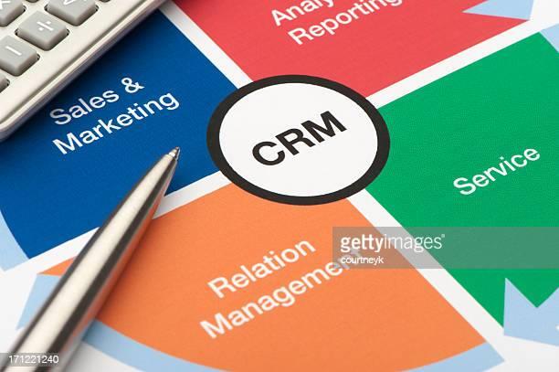 Customer Relationship Management business chart