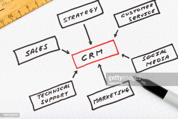 Customer Relationship Management-Diagramm