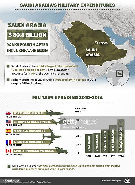Despite the fall in oil prices military spending in Saudi Arabia increased by 17 percent in 2014 and with $808 billion Saudi Arabia became the...