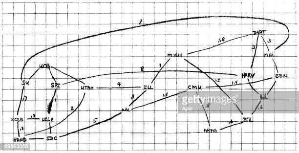 Diagram of a network of potential internet then called ARPANET by Larry Roberts in 1969 apparently without the various statements Michigan Ilinois...