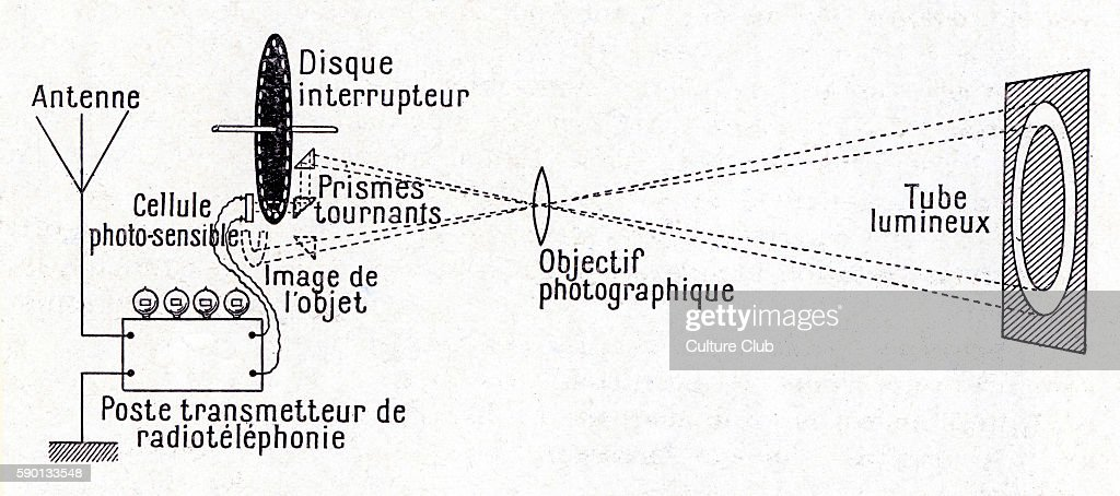 Diagram showing the workings of the transmission post of a BŽlinographe / belinograph phototelegraphic apparatus early television apparatus invented...