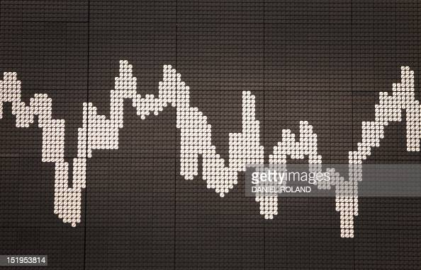 A display at the German Stock Exchange in Frankfurt western Germany shows the graph of the DAX the German stock market index on September 13 the same...