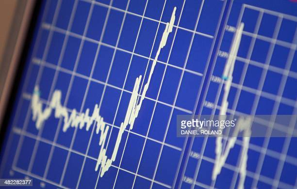 A display shows the German Stock Market Index DAX at the stock exchange in Frankfurt am Main western Germany on April 3 2014 after the European...
