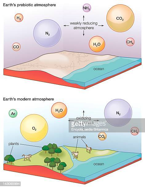 Earth'S Prebiotic And Modern Atmosphere The Evolution Of Earth'S Atmosphere Showing The Prebiotic Atmosphere And Modern Atmosphere
