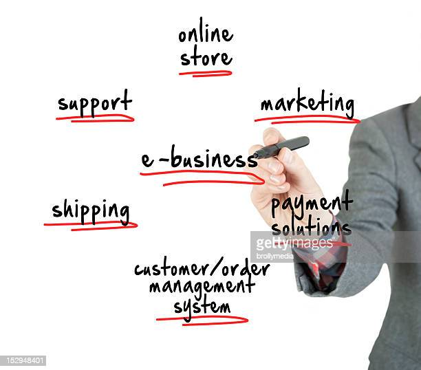 e-business internet business online