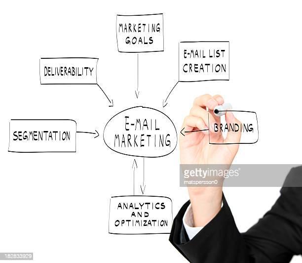 E-mail marketing illustrato su una lavagna