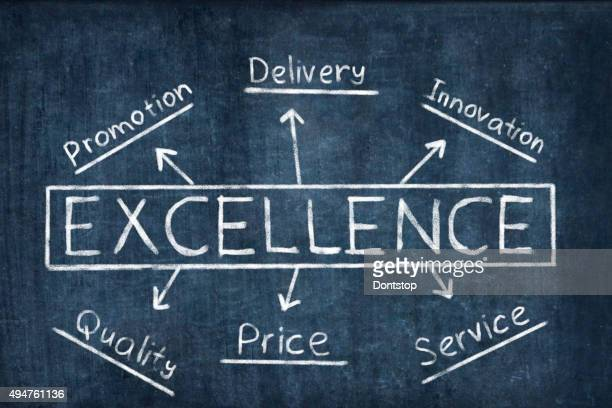 Excellence, words on board